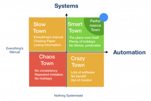 System Automation