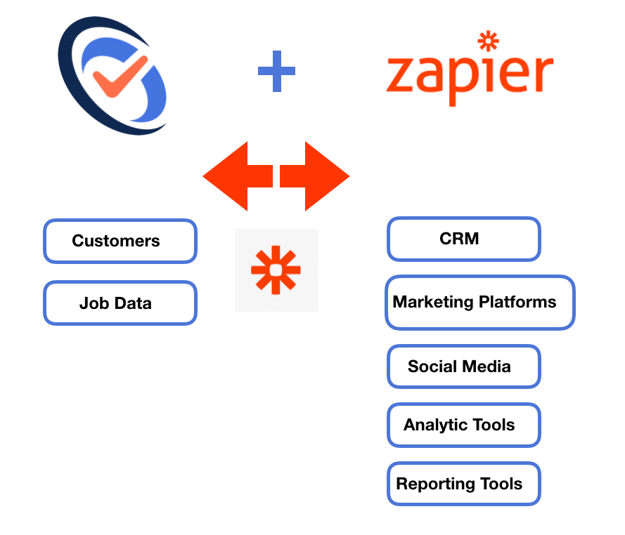 Zapier Workflow